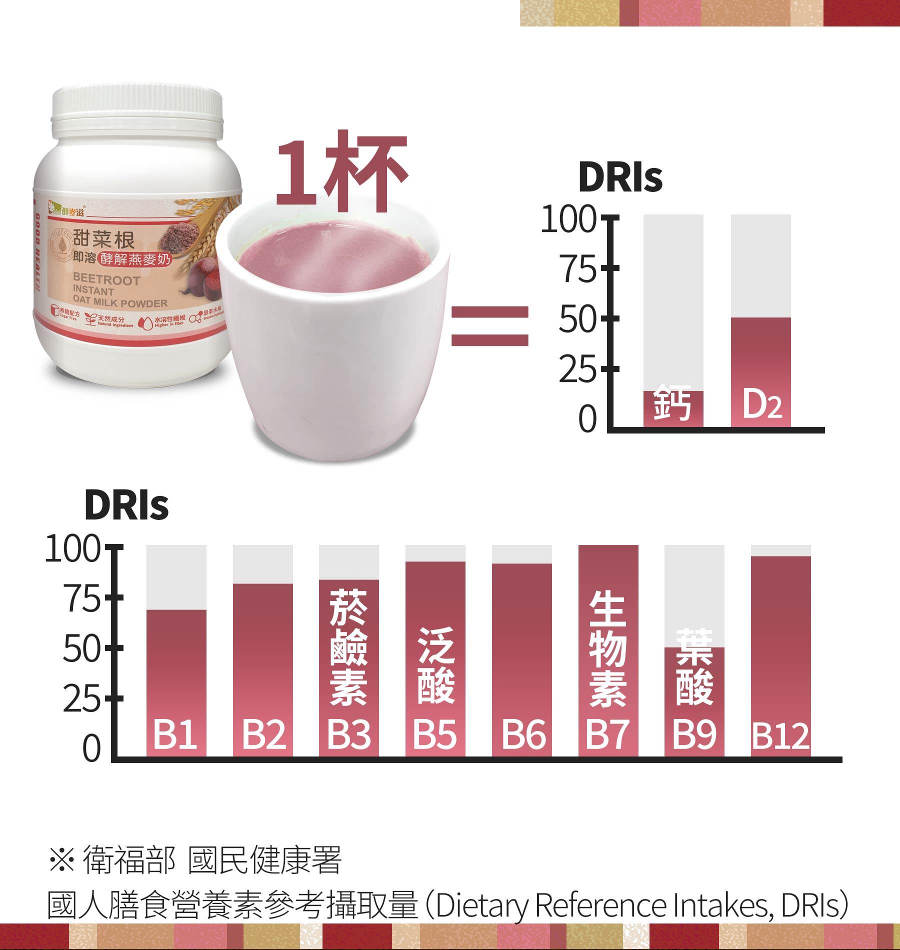 即溶甜菜根酵解燕麥奶每杯含有豐富營養成分