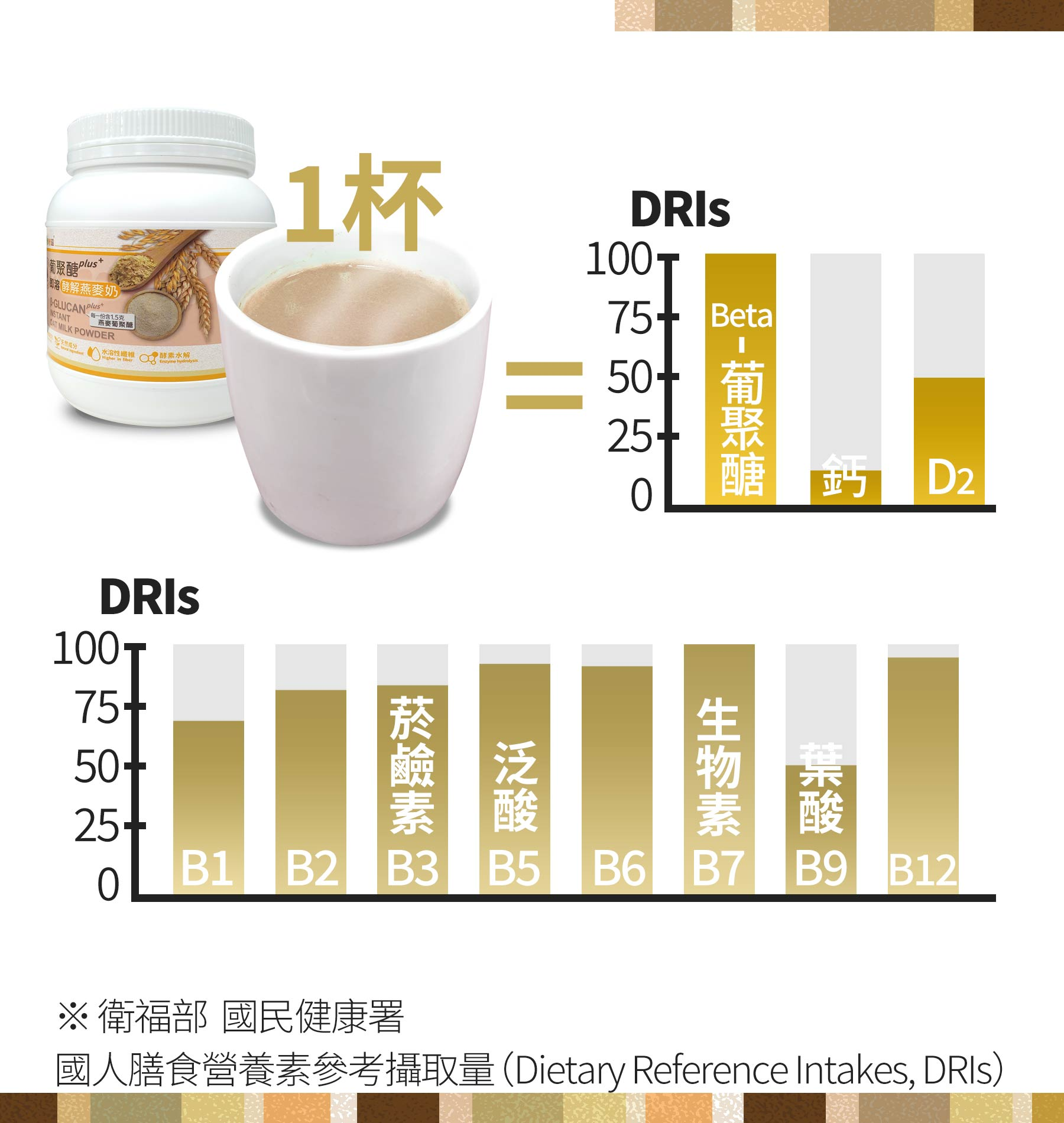 即溶葡聚醣酵解燕麥奶豐富營養成分,含豐富beta-葡聚醣